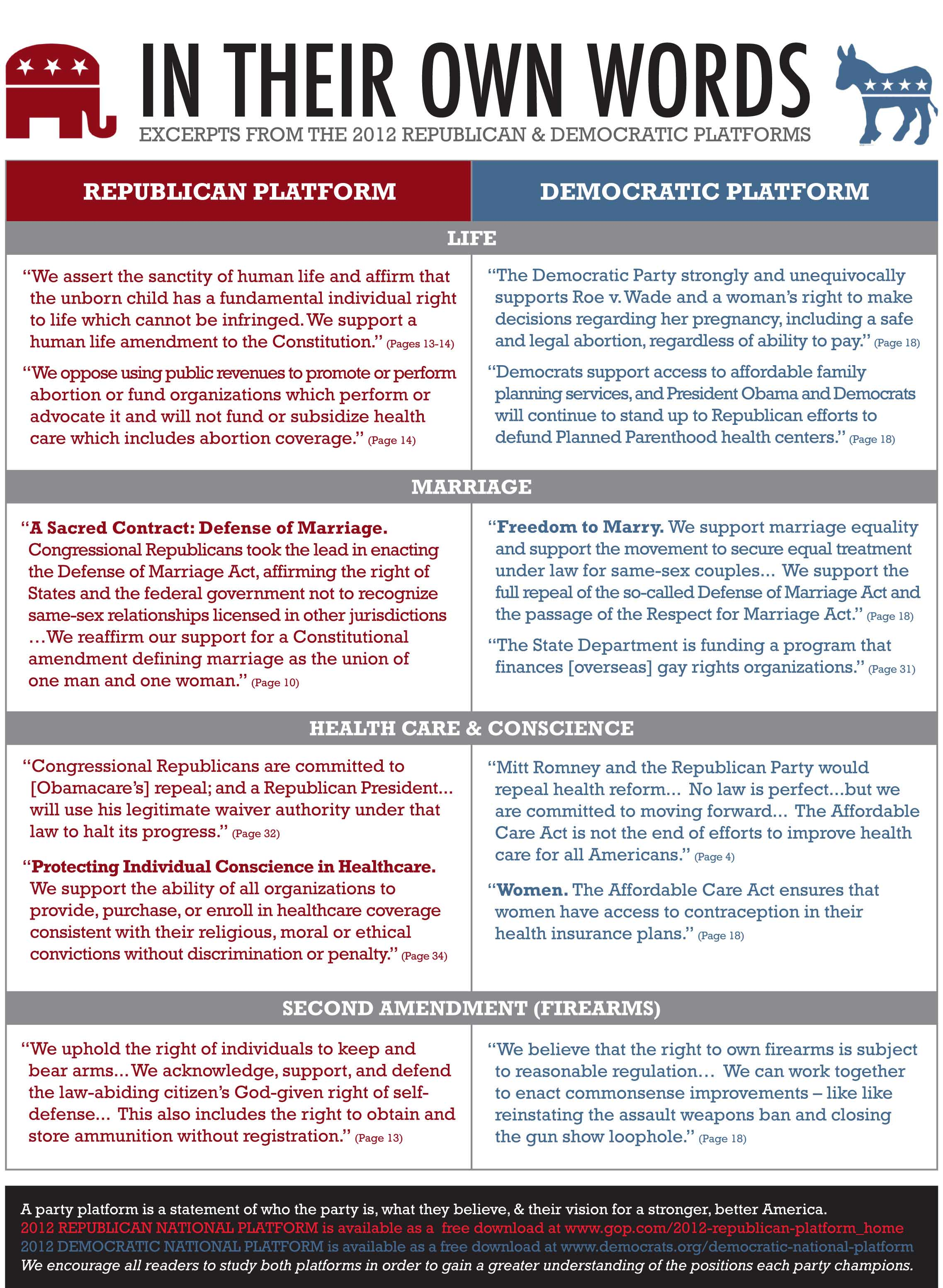 a comparison between the platforms of barrack obama and mitt romney Barack obama democratic mitt romney republican gary johnson libertarian jill stein  since the vote difference between the two main parties was only 39%.