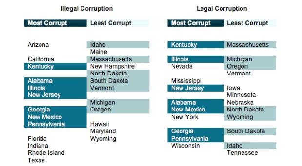 harvard_study_illinois_corruption